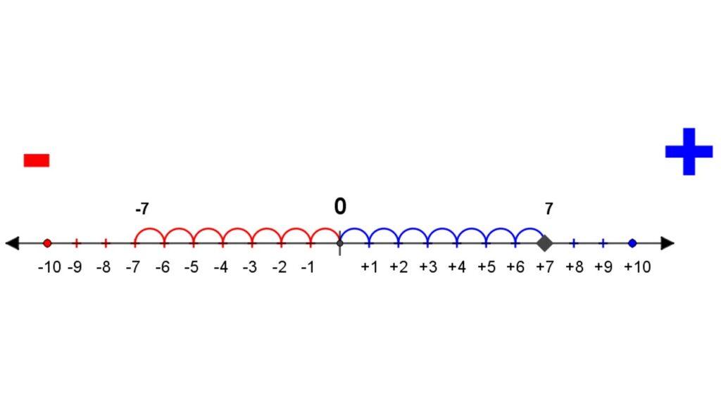 números simétricos