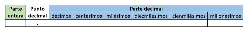 orden de decimales