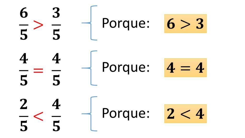 comparación de fracciones con el mismo denominador