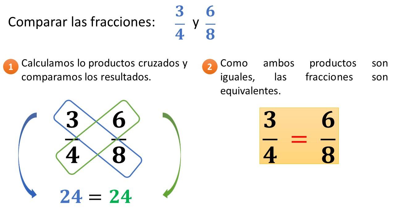 comparación de fracciones con distinto denominador