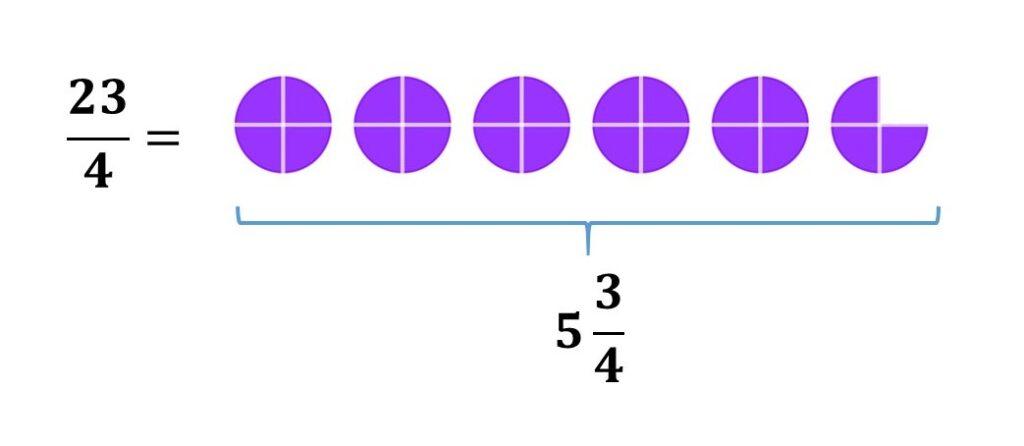 de fraccion impropia a número mixto