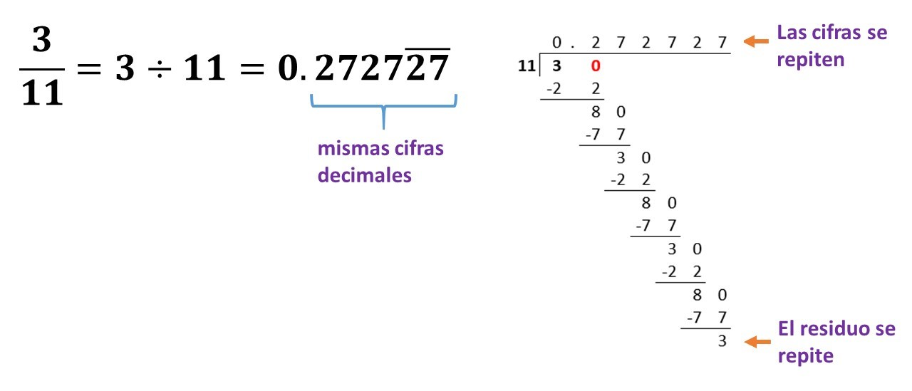 decimales periódicos puros